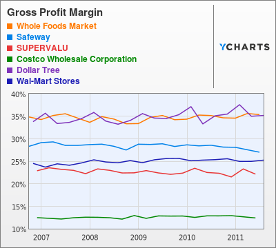 Gross profit margins by industry